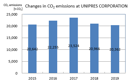 Changes in CO2 emissions at UNIPRES CORPORATION